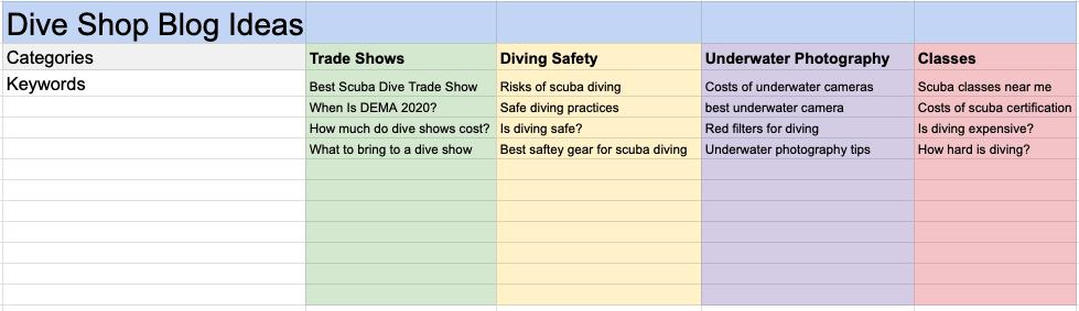 Ideas for blog topics